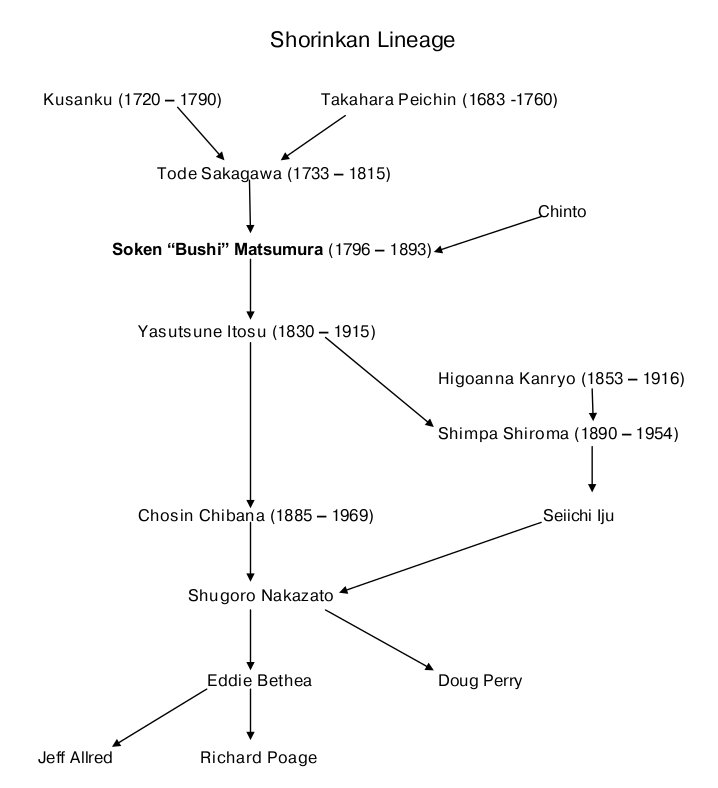 Shorinkan Lineage
